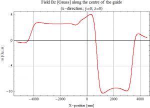 Guide field - Field strength along centre